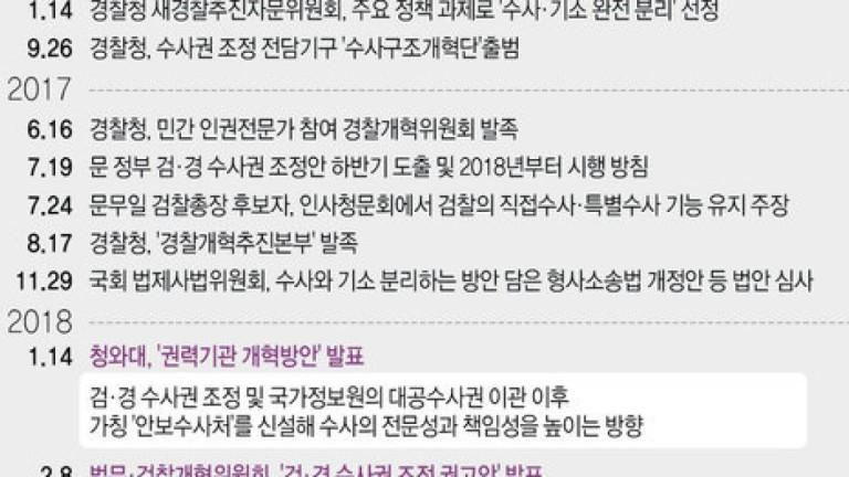 [그래픽] 검찰·경찰 수사권 조정 추진경과