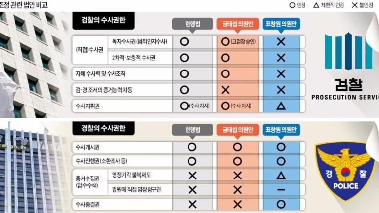 """수사지휘권이 '검찰·경찰 화약고'..""""경찰이 갖더라도 견제장치 마련해야"""""""