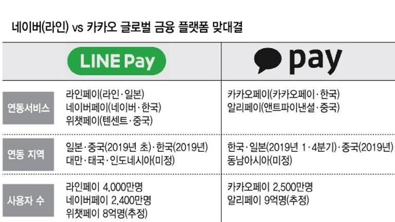 네이버 VS 카카오 금융플랫폼 대전
