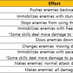 [System] [Skill] Guide to Skills