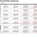 Taming Master - Guild skills rebalancing